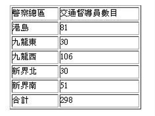 20160111_cr_交通督導員表