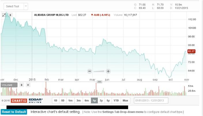 阿里巴巴一年股價圖