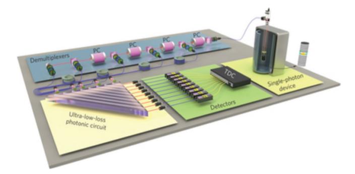 光量子計算機線路圖(網上圖片)