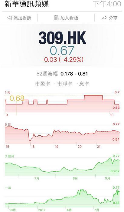 新華通訊1年圖