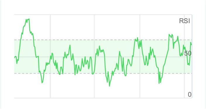 图:万科今年至今股价,大半年反复下跌,最近走势转强,回落时RSI只是去到40左右。