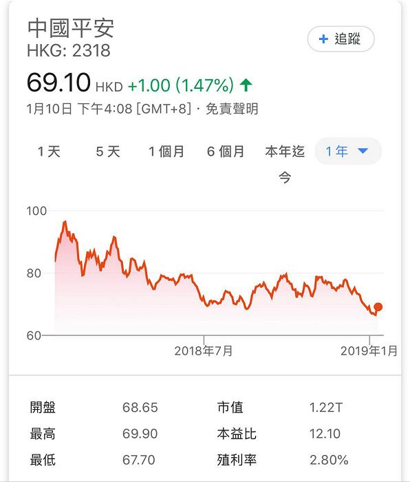 图: 平保股价一年图。