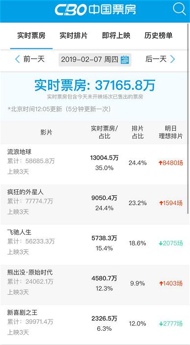 圖:年初三《瘋狂的外星人》已跌到第5位。 資料來源:CBO中國票房