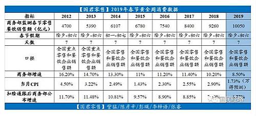 中國今年春節「黃金週」消費增幅只有8.5%。資料來源:國民經略