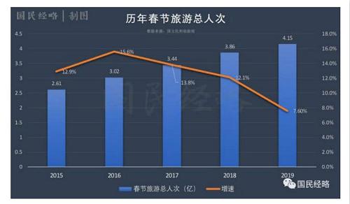 今年中國春節旅遊總人次雖然有4.15億,突破了4億大關,但增幅只有7.6%。資料來源:國民經略