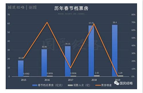 今年中囼國春節總票房收入同比增幅僅有1.2%。資料來源:國民經略