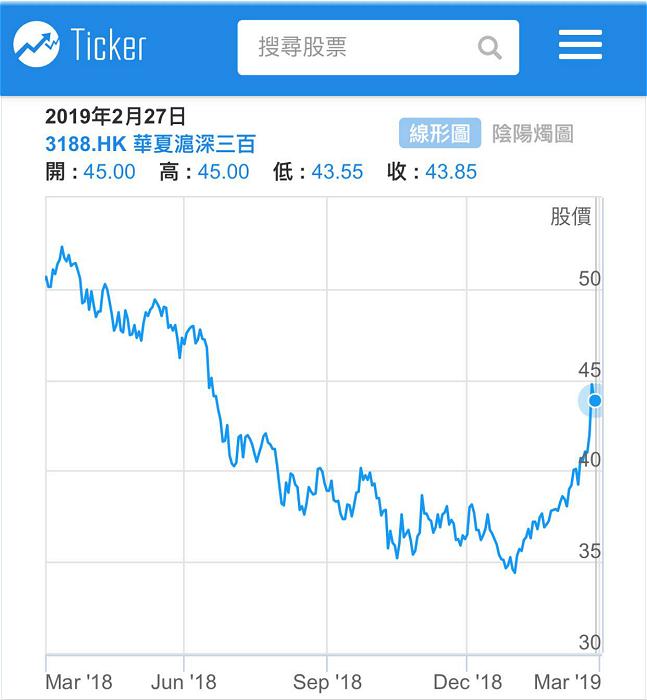 华夏沪深300指数股票基金(3188)一年图。