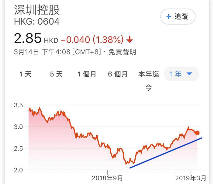 圖:深圳控股1年圖。