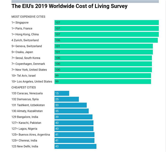 圖: 經濟學人智庫2019年全球生活成本指數。