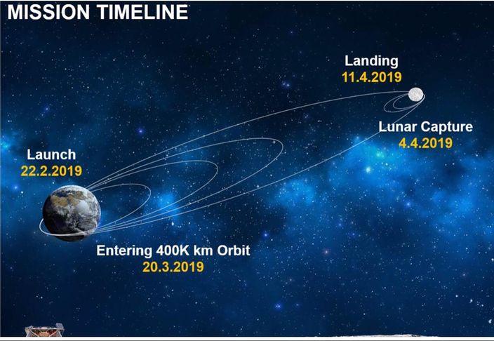 以色列太空計劃2