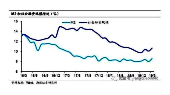 中國M2貨幣供應量和社會融資規模增速(%)。