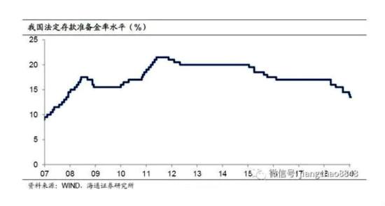 中國存款準備金率(%)