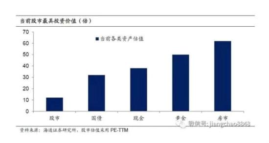 中國當前各類資產價格相對回報的倍數。