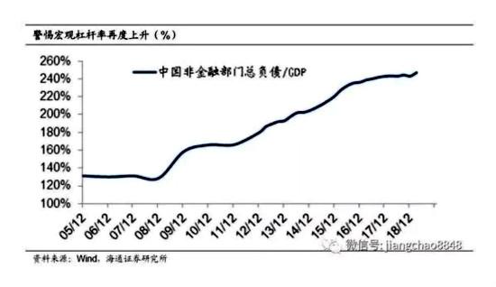 2019年第一季中國宏觀槓桿率開始回升