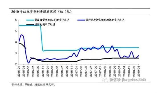 2019年第一季內地銀行同業借貸利率開始脫離區間下軌(%)