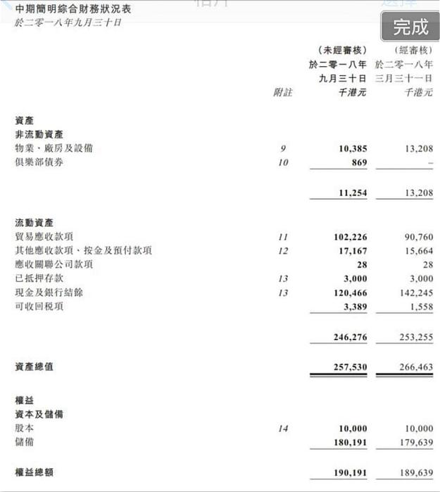 图:亚洲实业在去年9月底的资产负债表。