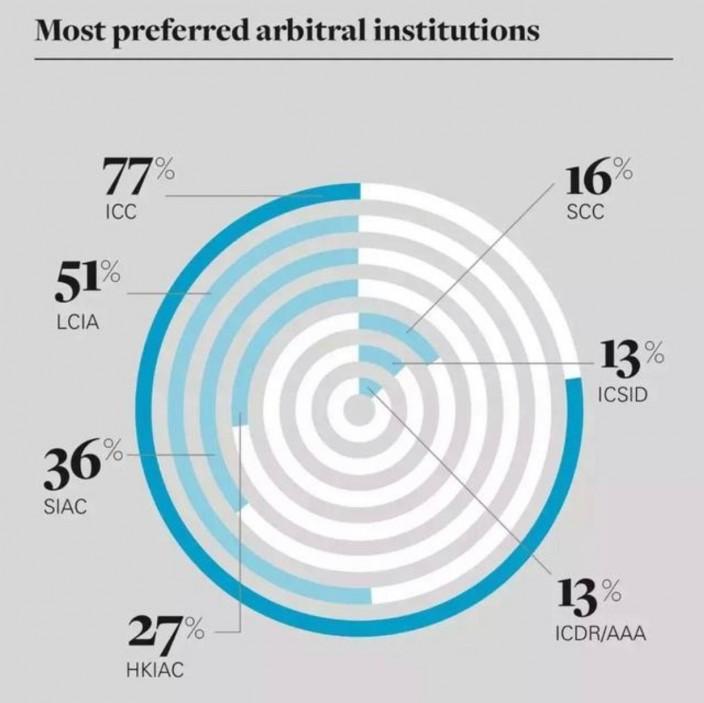 調查顯示,認可香港國際仲裁庭(HKIAC)的只有27%,認可新加坡國際仲裁庭(SIAC)的有36%。
