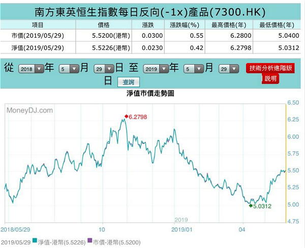 Southeast Han Seng Index is a daily reverse (-1x) product 1 year pattern.
