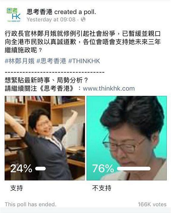 「思考香港」網上民調結果截圖。