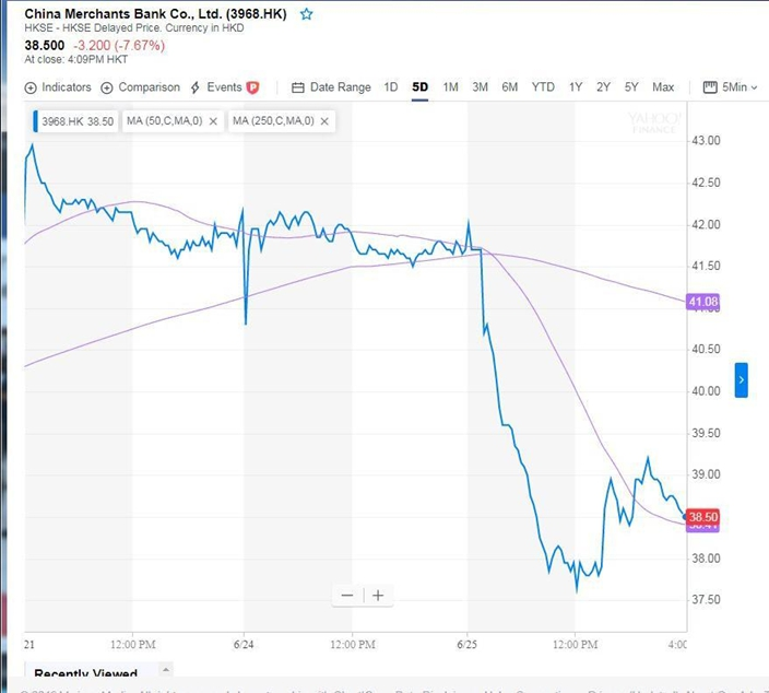 招商銀行股價今天一度下跌一成,雅虎圖片