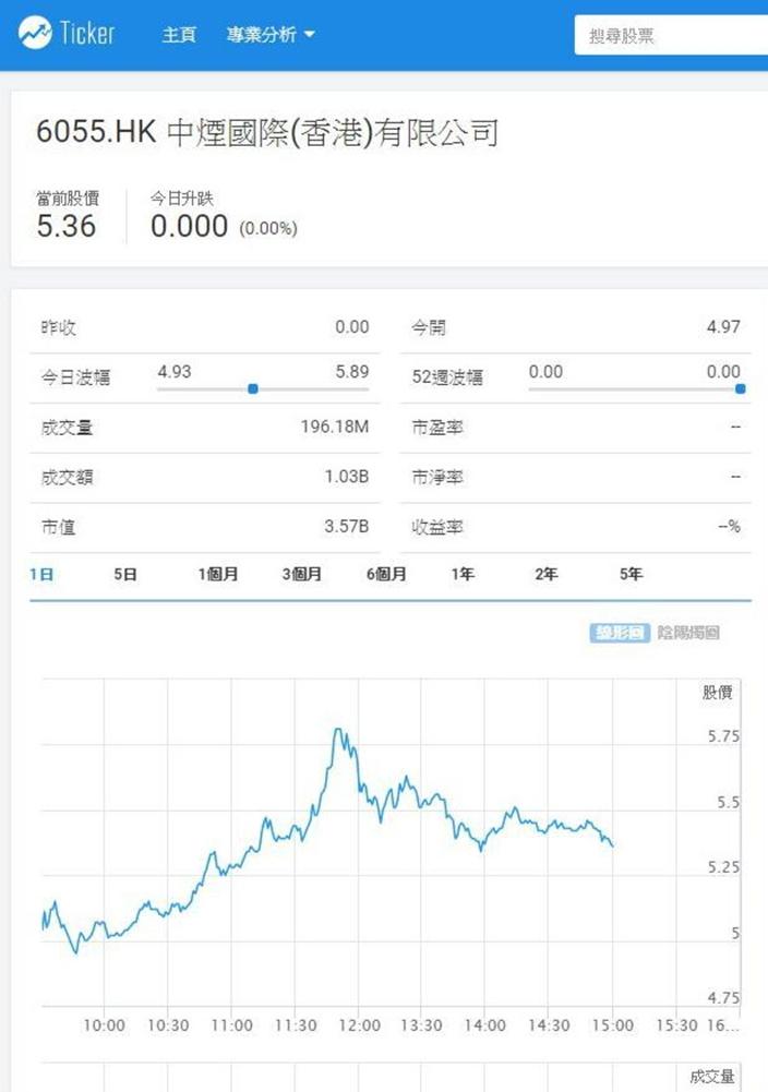 「煙草第一股」中煙香港(6055)今日上市