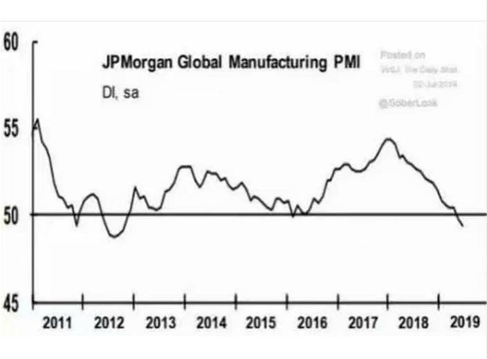 摩根士丹利估計全球採購經理指數繼續下滑。