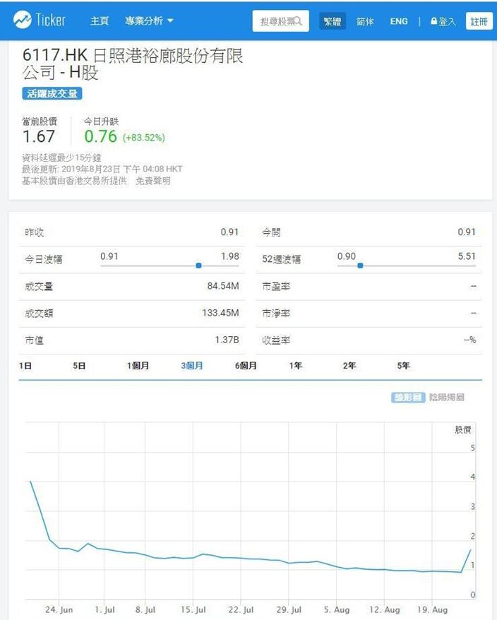 日照港裕廊上市兩個月便易手重組,股價異常波動,Ticker.com 圖片