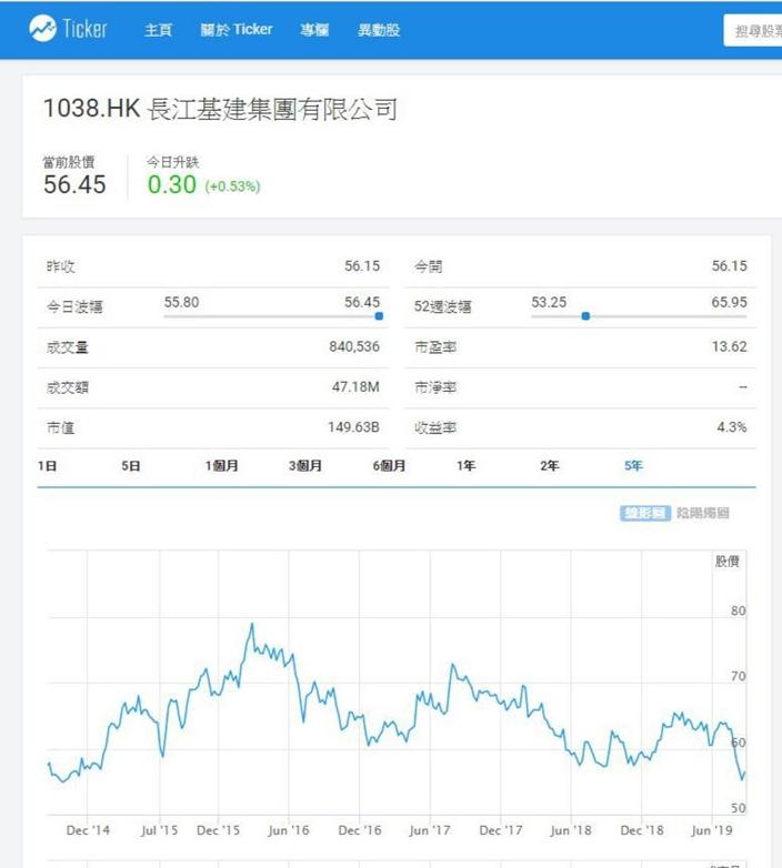 長江基建股價處五年低位,開始吸引,Ticker.com 圖表