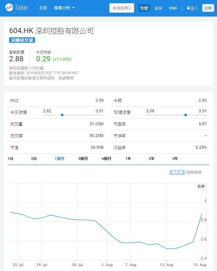 深圳控股(604)今日急升11%,Ticker.com圖片