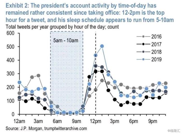 由推文時間推斷,特朗普每日睡5小時