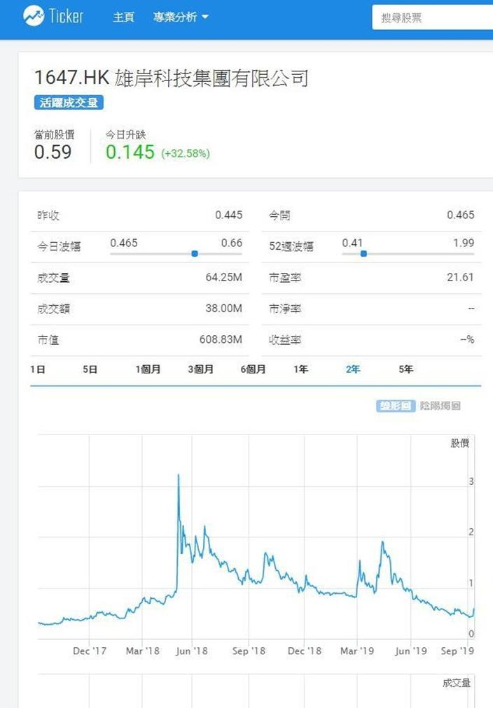 工業大麻概念雄岸科技股價剛剛回升,Ticker.com 圖表