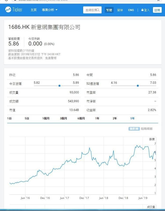 新意網股價反覆上升,跑贏恒生指數,Ticker.com 圖片