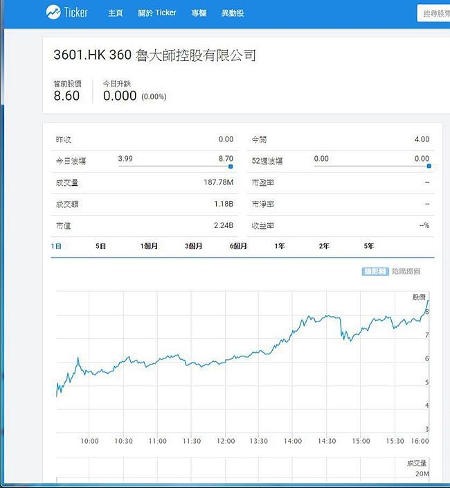 魯大師首日上市升2.1倍。(Ticker.com 圖片)