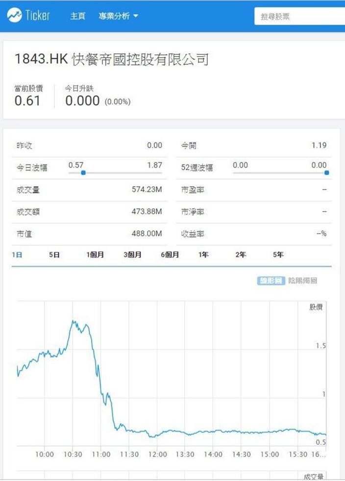 快餐帝國上市首日,股價如過山車,Ticker.com