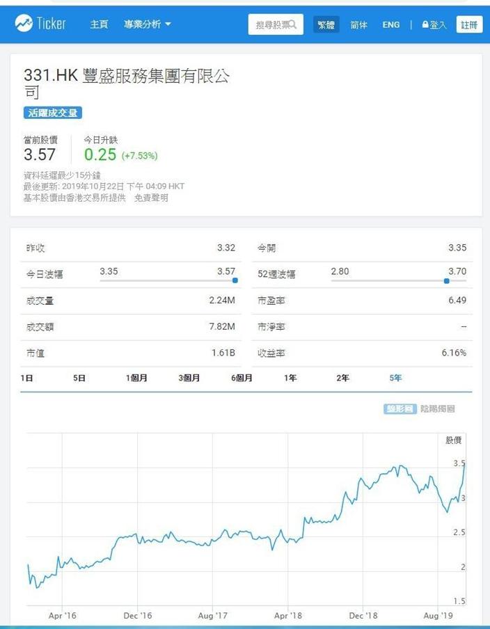 豐盛服務上市以來,股價反覆上升,跑贏大市,Ticker.com