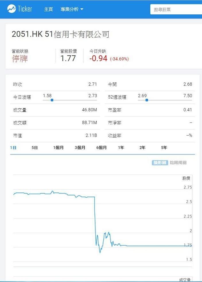 51信用卡(2051)今日股價閃崩後停牌,Ticker.com