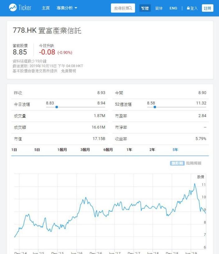 置富產業信託息率升至五厘七吸引,股價處三年低位,Ticker.com 圖表