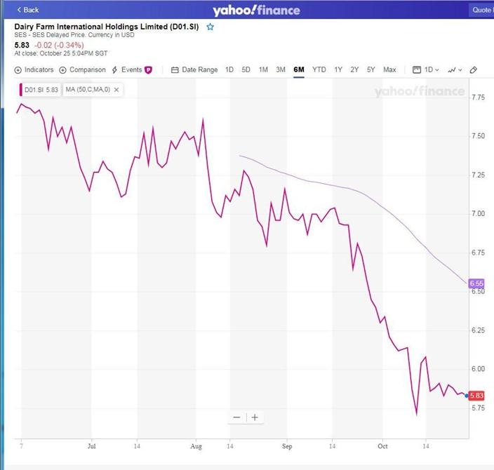 牛奶國際股價在過去五個月跌幅24%,至10年新低,雅虎股價圖片。
