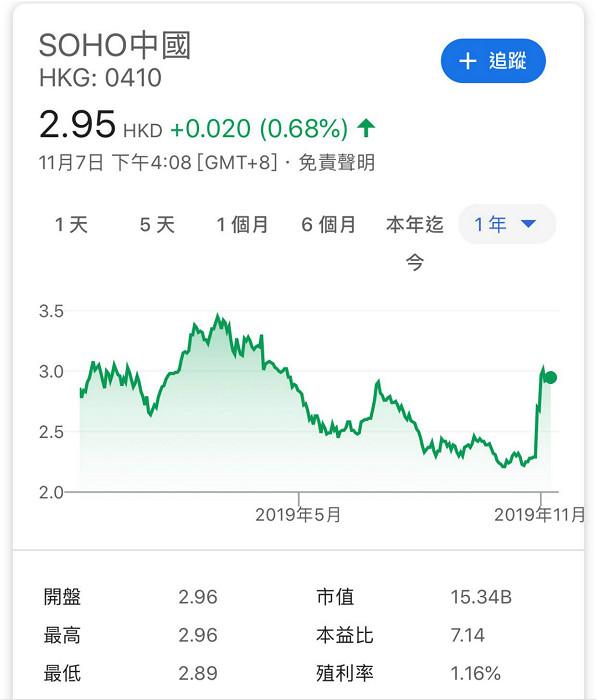 SOHO中國一年圖。