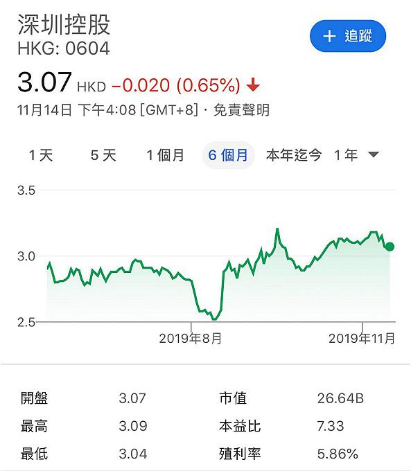 深圳控股半年圖。