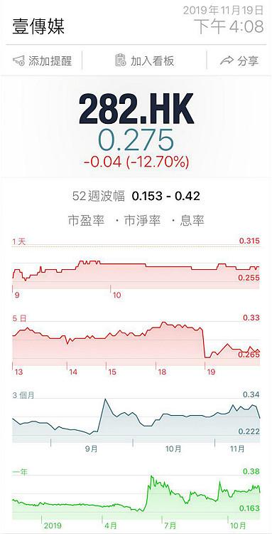 壹傳媒股價長期低迷