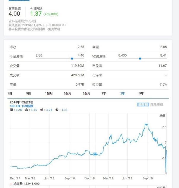卡森(496)股價報告聲暴跌,柬埔寨項目是焦點。
