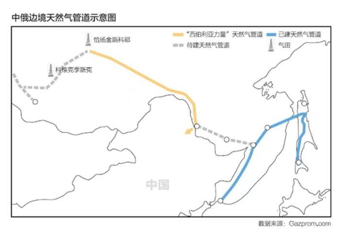 """""""西伯利亚力量""""天然气管道的行走路线(图中黄线),进入中国的首个地点是黑龙江省黑河市。而中国国内的管道还在修建当中(灰色虚线),将接入中国的天然气输气网(蓝线)。"""