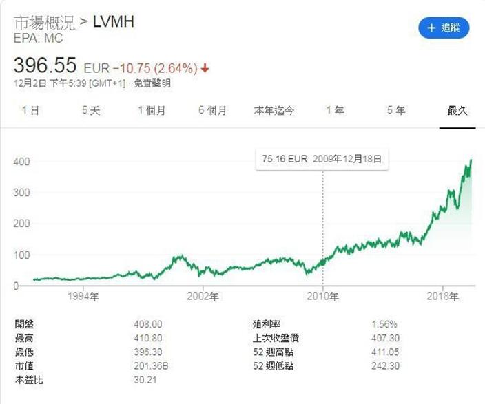 LVMH股價過去20年升了4.2倍,如果識得買袋又買股,便是最佳投資,雅虎股價圖。