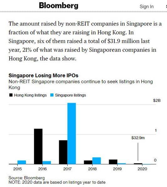新加坡的非房託公司,選擇上市地點,去年以香港為首選,彭博資訊。