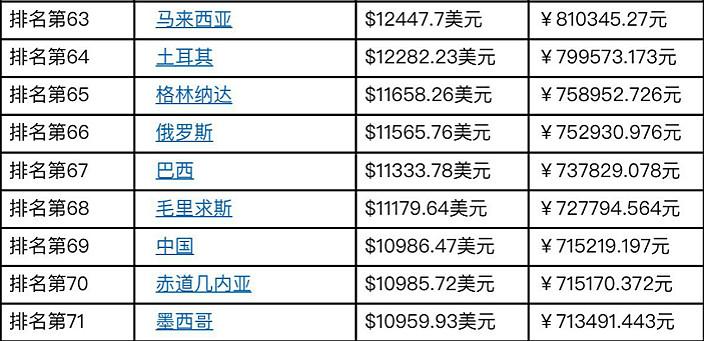 中國人均GDP在全球排69位。