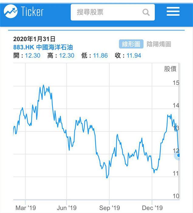 圖:中海油一年圖。