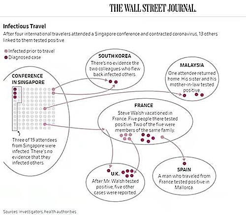 華爾街日報重組新加坡會議引起多國染疫事件。