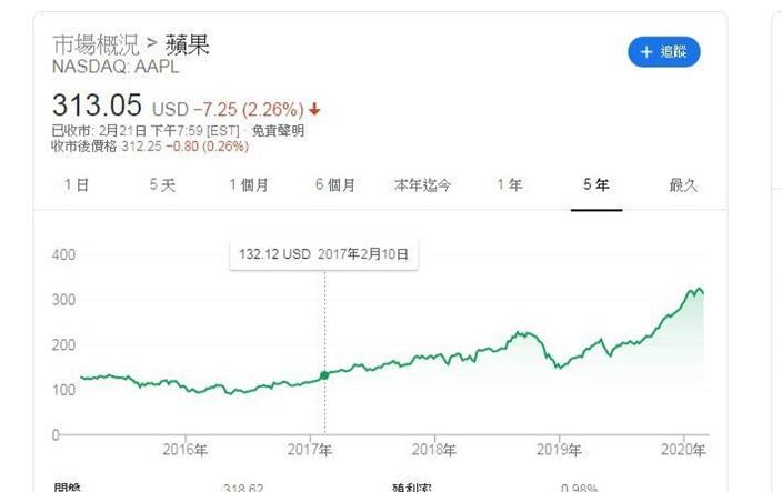 跟巴菲特買蘋果股票,過去三年升幅1.6倍,跟得過。谷歌股價圖。
