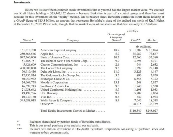 截至去年底的巴郡持股,持股比重最多的是蘋果。